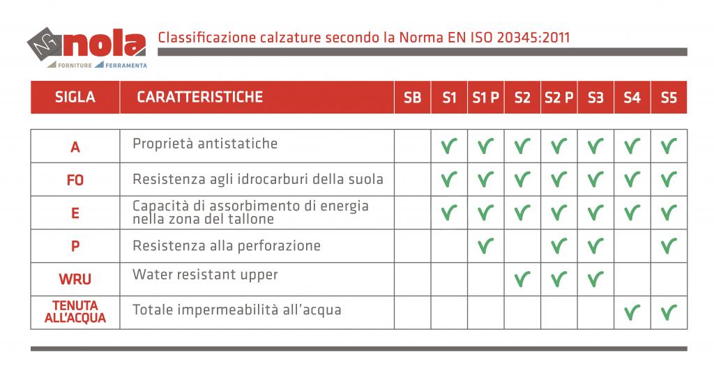La classificazione della scarpe antinfortunistiche secondo la normativa EN ISO 20345:2011